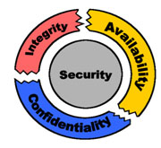 http://www.gfi.com/blog/wp-content/uploads/2009/05/security-integrity-availability-confidentiality.jpg