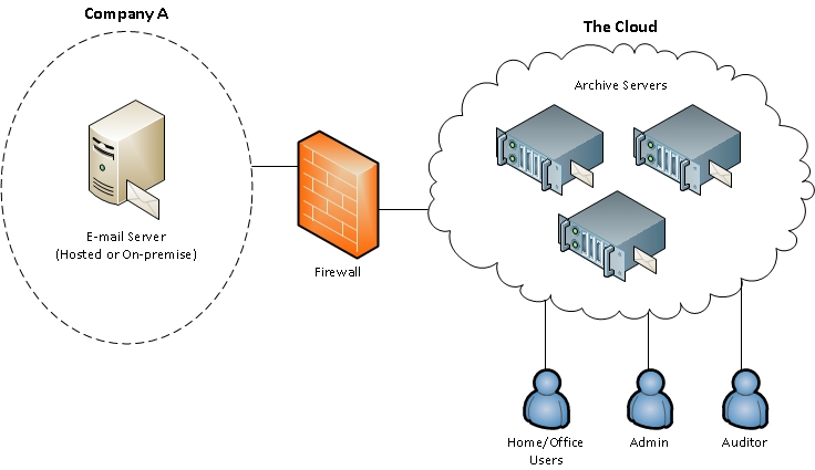 Is Email Archiving In The Cloud Ideal For Your Organization