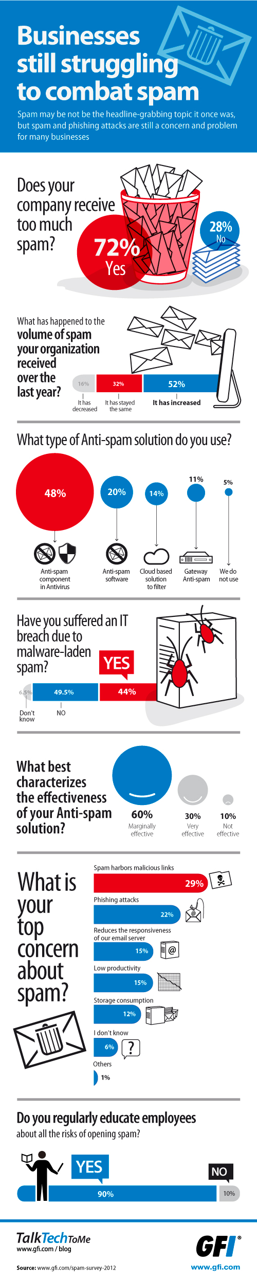 Spam Survey Infographic 2012 - US