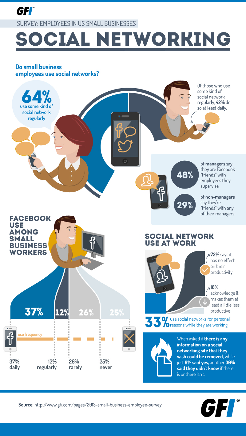 Do Small Business Employees Use Social Networks [INFOGRAPHIC]