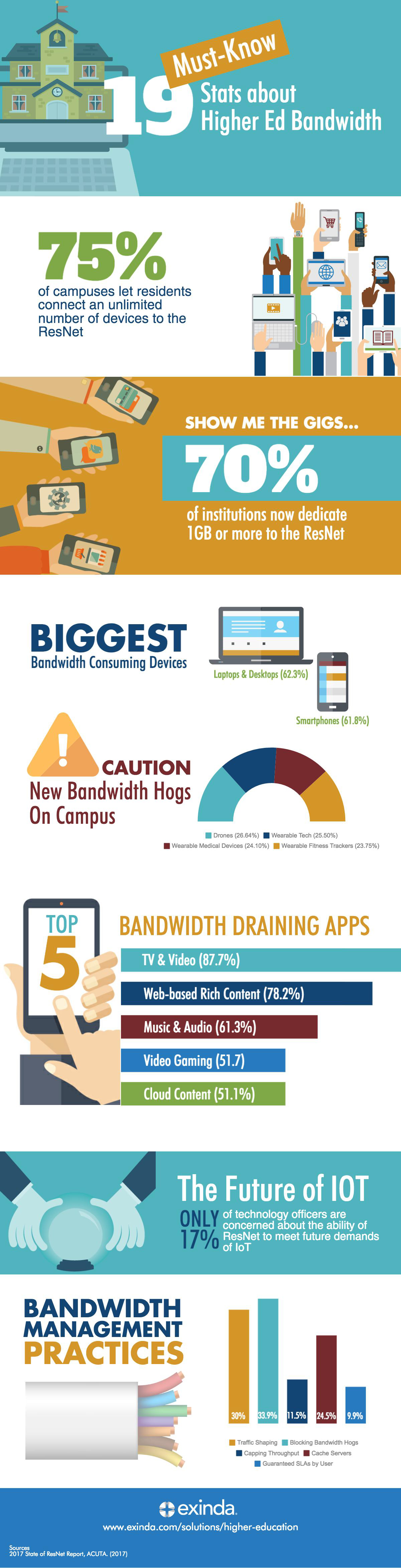 19-Must-Know-Facts-About-Higher-Ed-Bandwidth