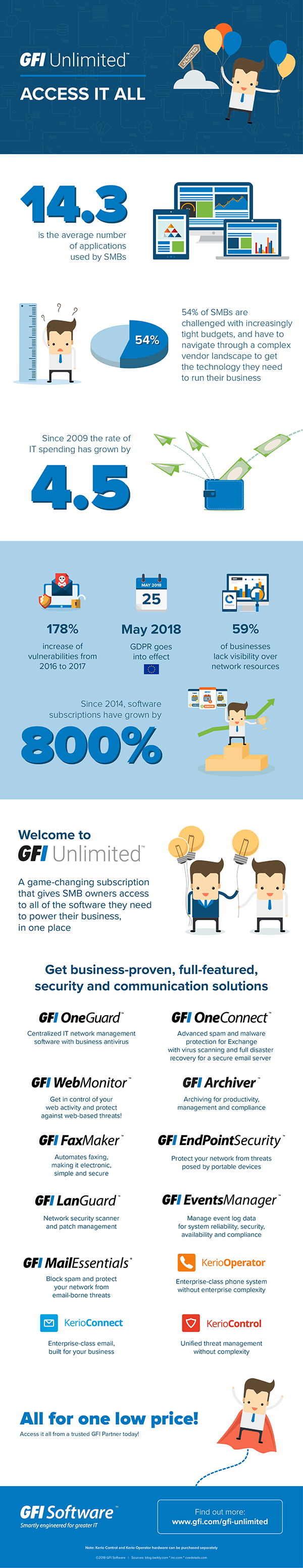 GFI Unlimited Infographic
