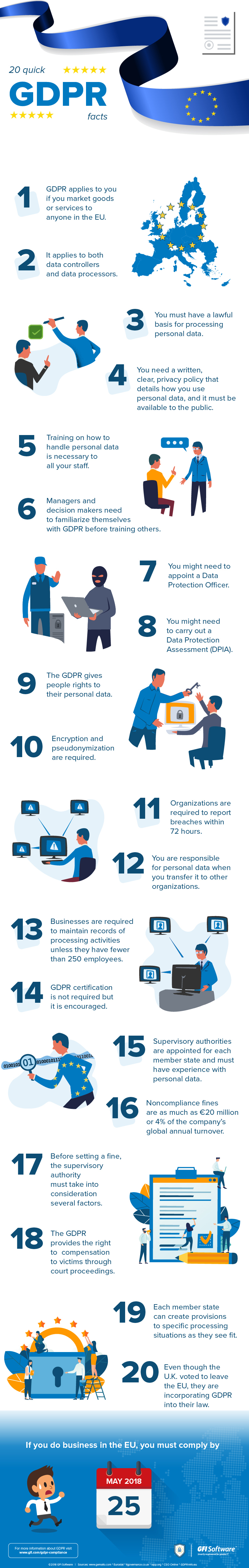 GDPR - 20 quick facts at 20 days til the deadline Infographic